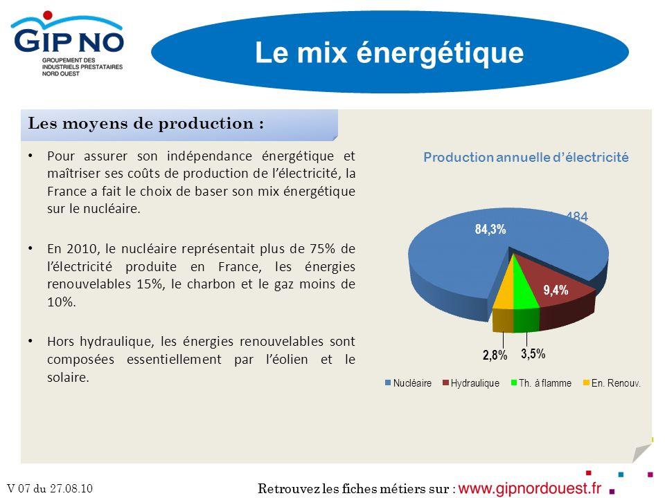 Retrouvez les fiches métiers sur : V 07 du 27.08.10 Retrouvez les fiches métiers sur : Le mix énergétique Pour assurer son indépendance énergétique et