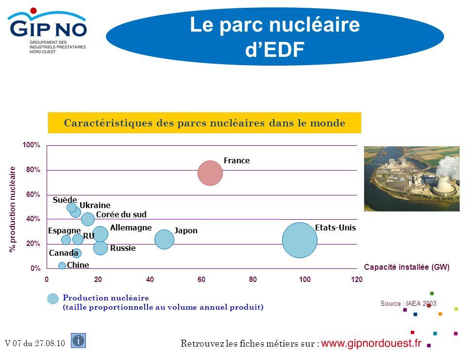 Retrouvez les fiches métiers sur : V 07 du 27.08.10 Caractéristiques des parcs nucléaires dans le monde Production nucléaire (taille proportionnelle a