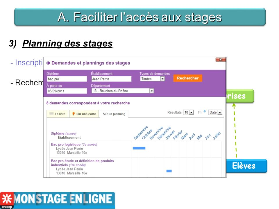 Enseignant 3)Planning des stages - Inscription du planning des stages Planning des stages - Recherche de lentreprise et contact Elèves Entreprises A.Faciliter laccès aux stages