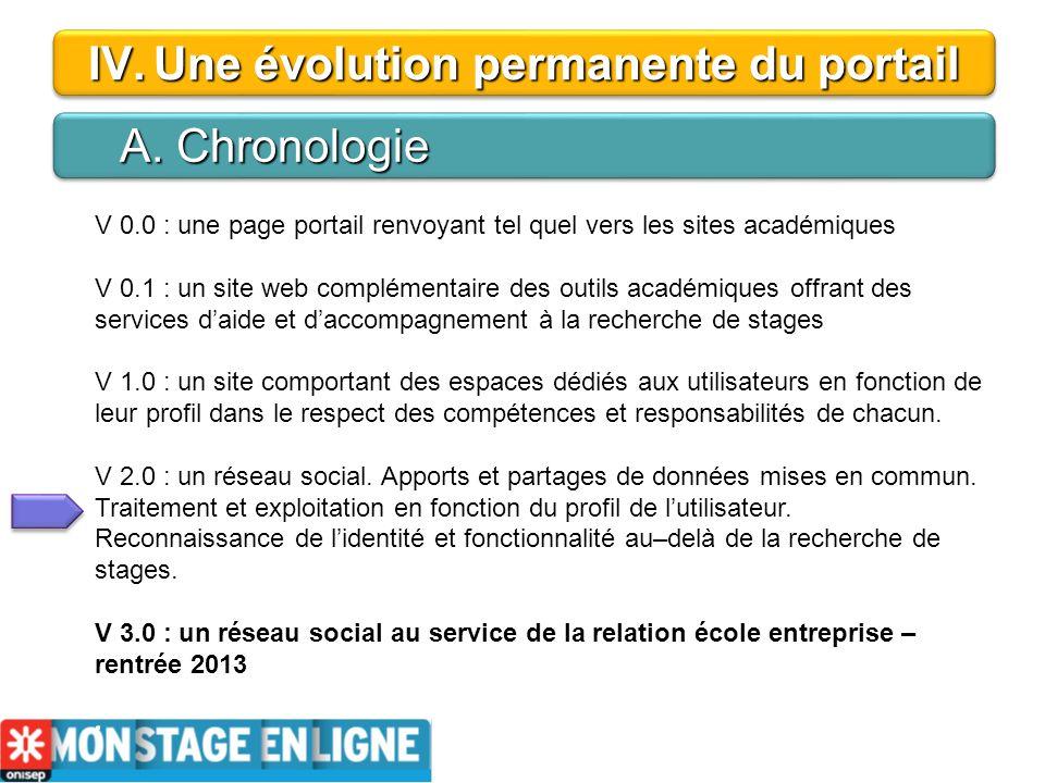IV.Une évolution permanente du portail A. Chronologie