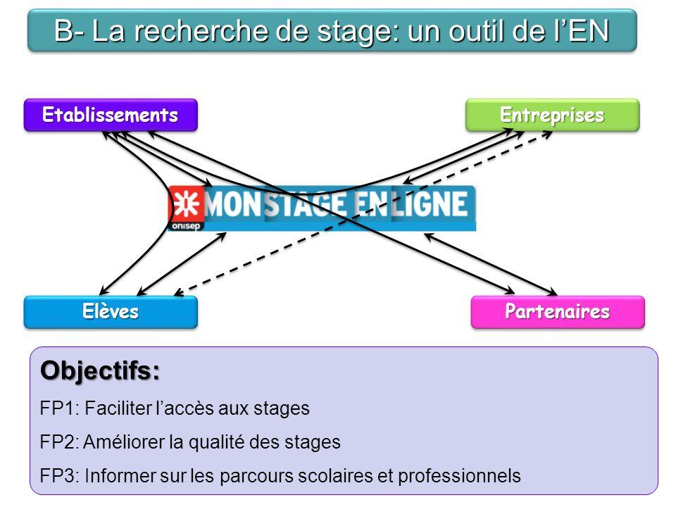 ElèvesElèves EntreprisesEntreprisesEtablissementsEtablissements PartenairesPartenaires Objectifs: FP1: Faciliter laccès aux stages FP2: Améliorer la qualité des stages FP3: Informer sur les parcours scolaires et professionnels B- La recherche de stage: un outil de lEN