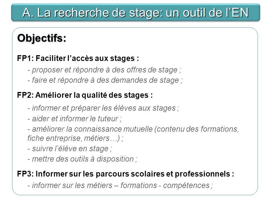 Objectifs: FP1: Faciliter laccès aux stages : - proposer et répondre à des offres de stage ; - faire et répondre à des demandes de stage ; FP2: Améliorer la qualité des stages : - informer et préparer les élèves aux stages ; - aider et informer le tuteur ; - améliorer la connaissance mutuelle (contenu des formations, fiche entreprise, métiers…) ; - suivre lélève en stage ; - mettre des outils à disposition ; FP3: Informer sur les parcours scolaires et professionnels : - informer sur les métiers – formations - compétences ; A.