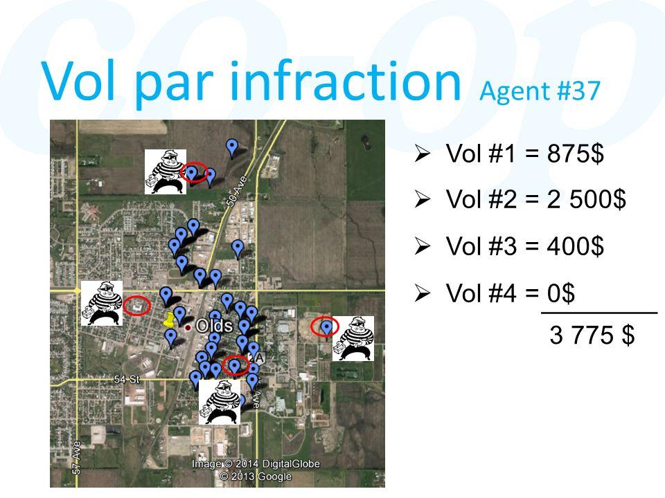 Vol par infraction Agent #37 Vol #1 = 875$ Vol #2 = 2 500$ Vol #3 = 400$ ________ Vol #4 = 0$ 3 775 $