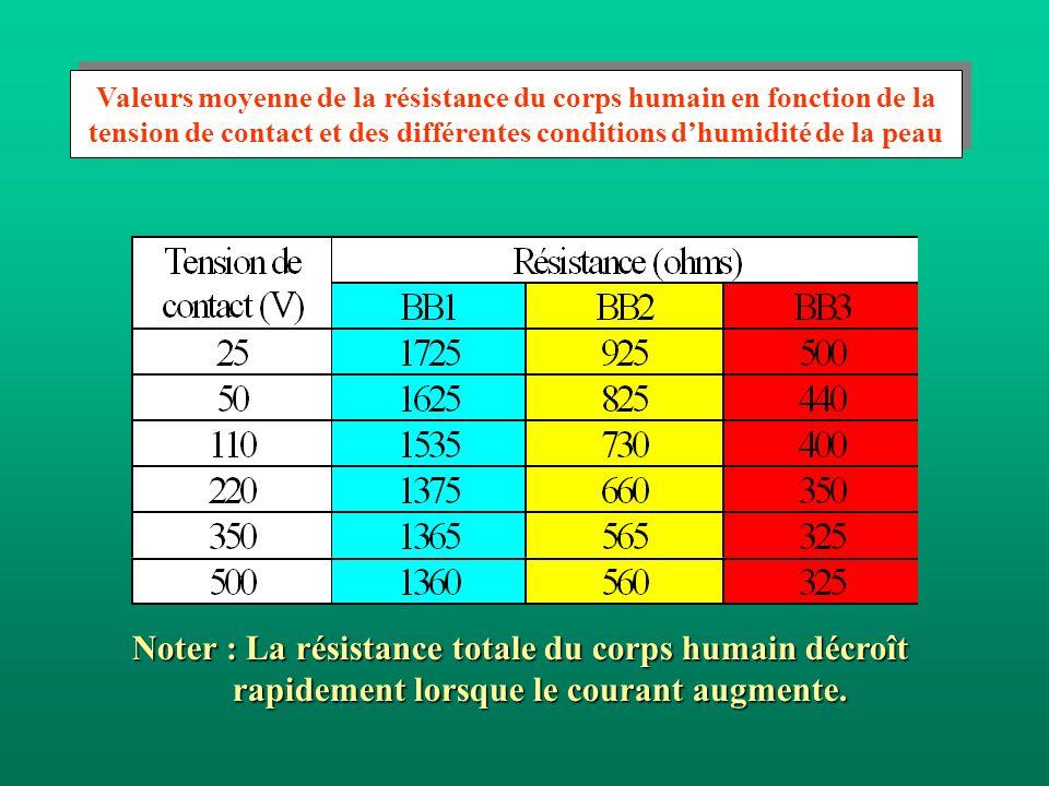 Valeurs moyenne de la résistance du corps humain en fonction de la tension de contact et des différentes conditions dhumidité de la peau Noter : La ré