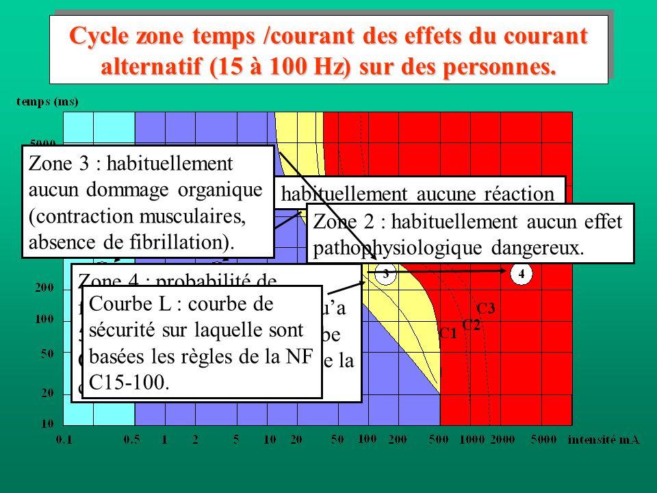 Cycle zone temps /courant des effets du courant alternatif (15 à 100 Hz) sur des personnes. Zone 1 : habituellement aucune réaction Zone 2 : habituell