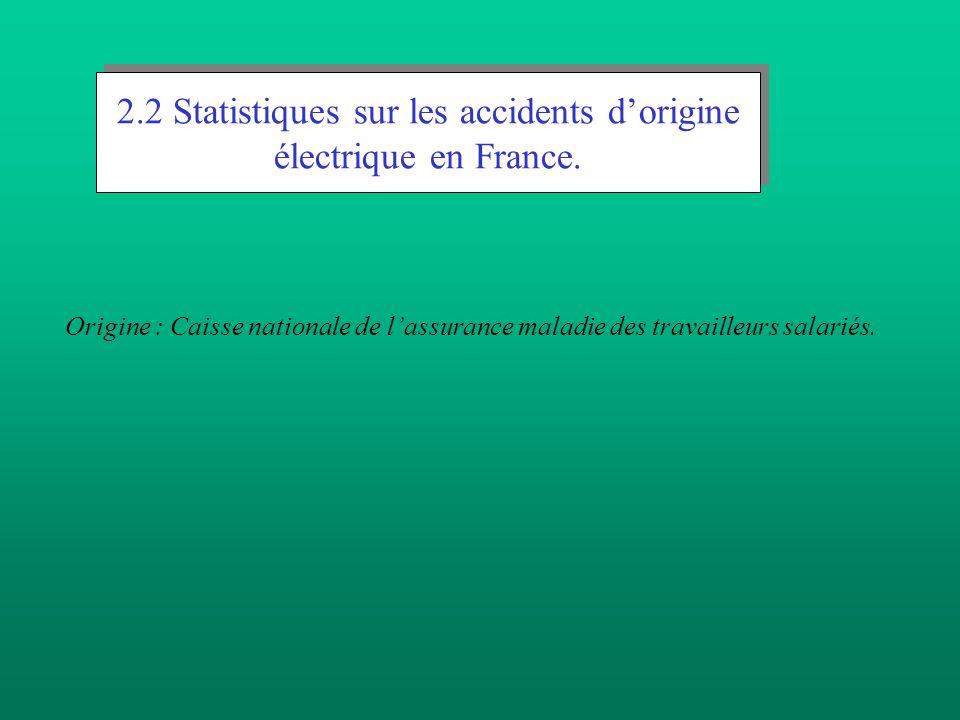 Origine : Caisse nationale de lassurance maladie des travailleurs salariés. 2.2 Statistiques sur les accidents dorigine électrique en France.