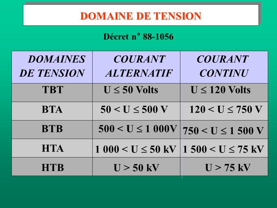 Décret n° 88-1056 DOMAINES DE TENSION COURANT ALTERNATIF COURANT CONTINU TBT U 50 VoltsU 120 Volts BTA 50 < U 500 V120 < U 750 V BTB 500 < U 1 000V 75