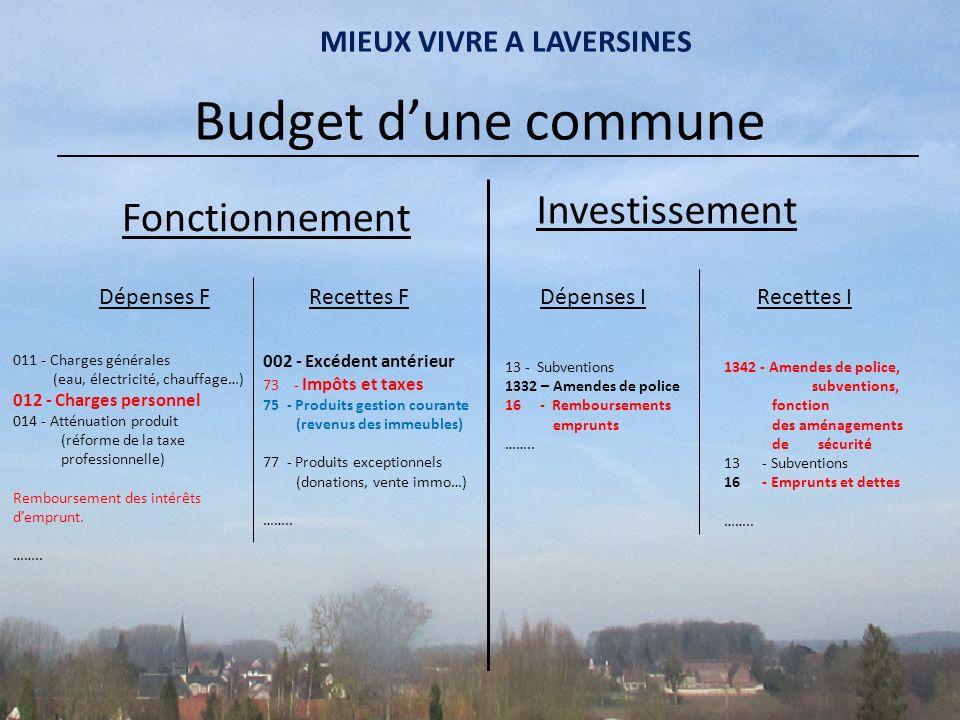 Budget dune commune Fonctionnement Investissement Dépenses FRecettes IRecettes FDépenses I 011 - Charges générales (eau, électricité, chauffage…) 012