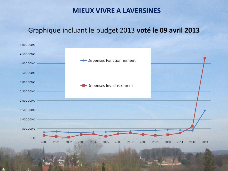 Graphique incluant le budget 2013 voté le 09 avril 2013 MIEUX VIVRE A LAVERSINES