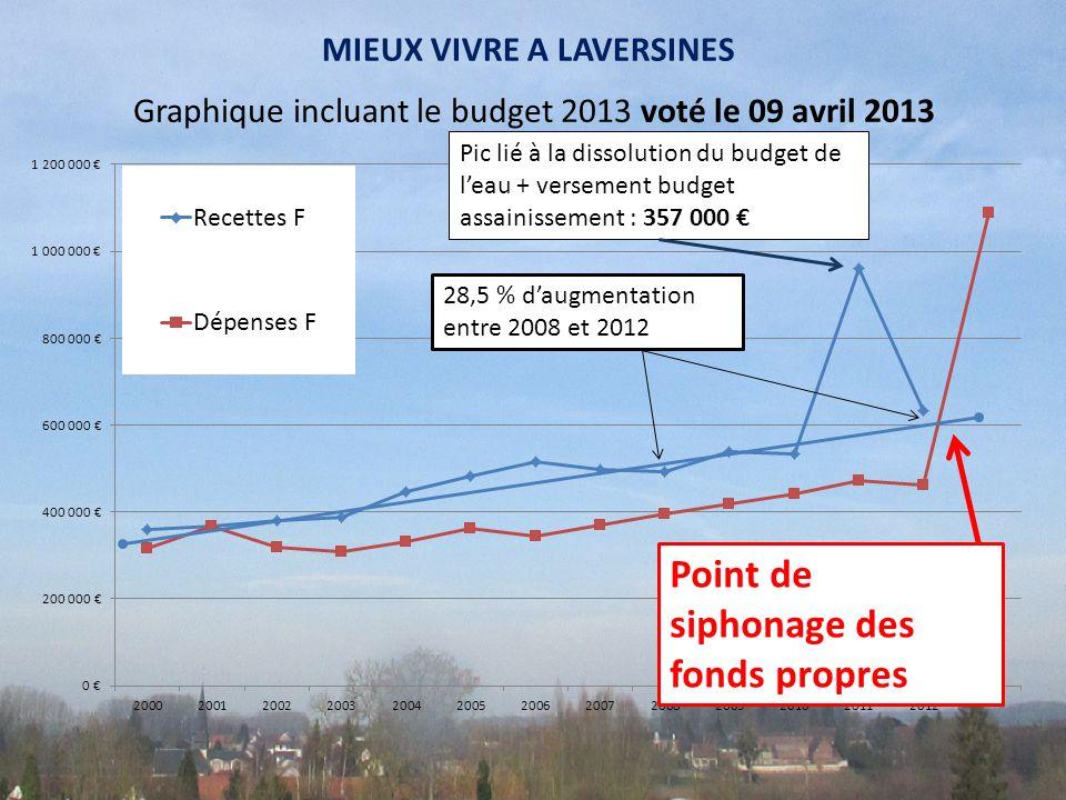 Graphique incluant le budget 2013 voté le 09 avril 2013 Pic lié à la dissolution du budget de leau + versement budget assainissement : 357 000 Point d