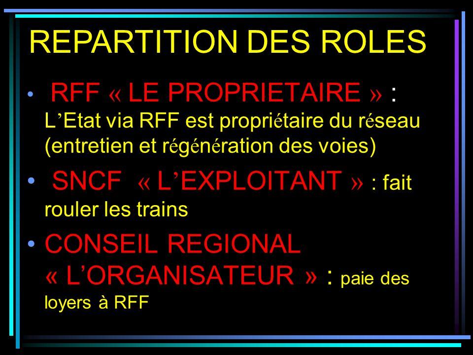 Lignes suspendues : Montlu ç on / Ussel Volvic / St-Eloy Lignes mena çé es : Ussel / Laqueuille Clermont / N î mes Clermont / B é ziers au total 280 km de lignes d é grad é es
