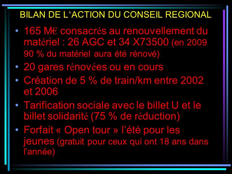RFF « LE PROPRIETAIRE » : L Etat via RFF est propri é taire du r é seau (entretien et r é g é n é ration des voies) SNCF « L EXPLOITANT » : fait rouler les trains CONSEIL REGIONAL « LORGANISATEUR » : paie des loyers à RFF REPARTITION DES ROLES