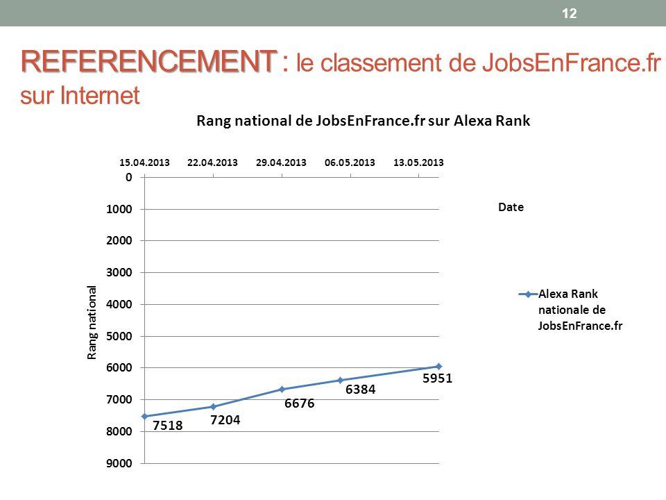 REFERENCEMENT REFERENCEMENT : le classement de JobsEnFrance.fr sur Internet 12