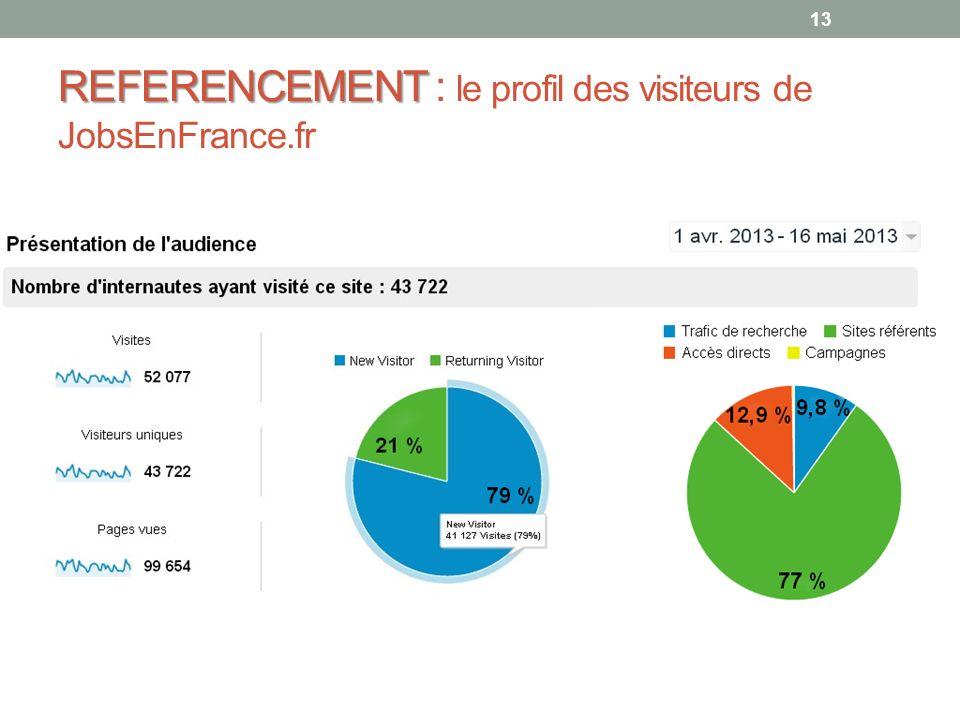 13 REFERENCEMENT REFERENCEMENT : le profil des visiteurs de JobsEnFrance.fr