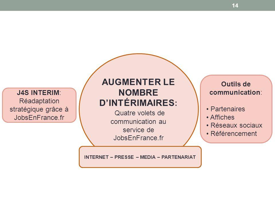 14 AUGMENTER LE NOMBRE DINTÉRIMAIRES : Quatre volets de communication au service de JobsEnFrance.fr J4S INTERIM: Réadaptation stratégique grâce à Jobs