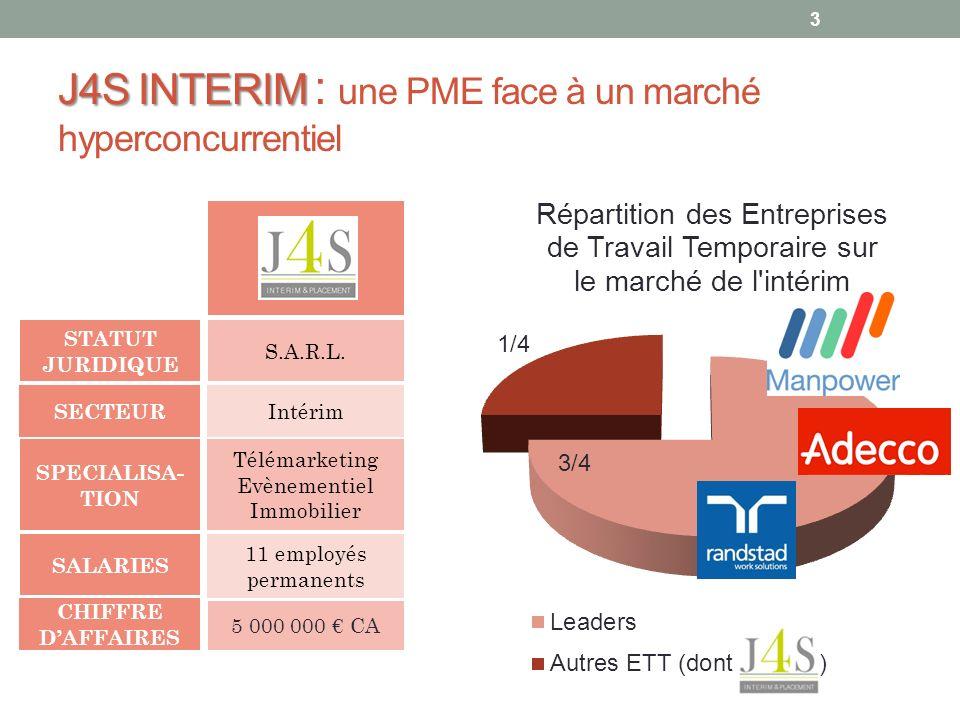 J4S INTERIM J4S INTERIM : une PME face à un marché hyperconcurrentiel 11 employés permanents CHIFFRE DAFFAIRES 5 000 000 CA SECTEUR Télémarketing Evèn