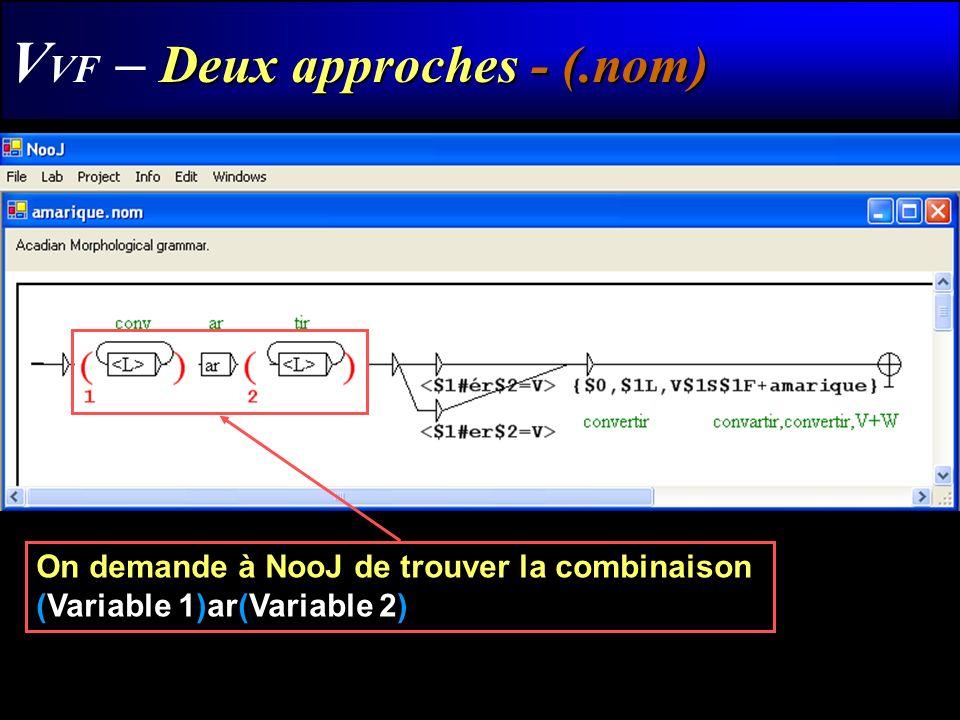 Deux approches - (.nom) V VF – Deux approches - (.nom) On demande à NooJ de trouver la combinaison (Variable 1)ar(Variable 2)