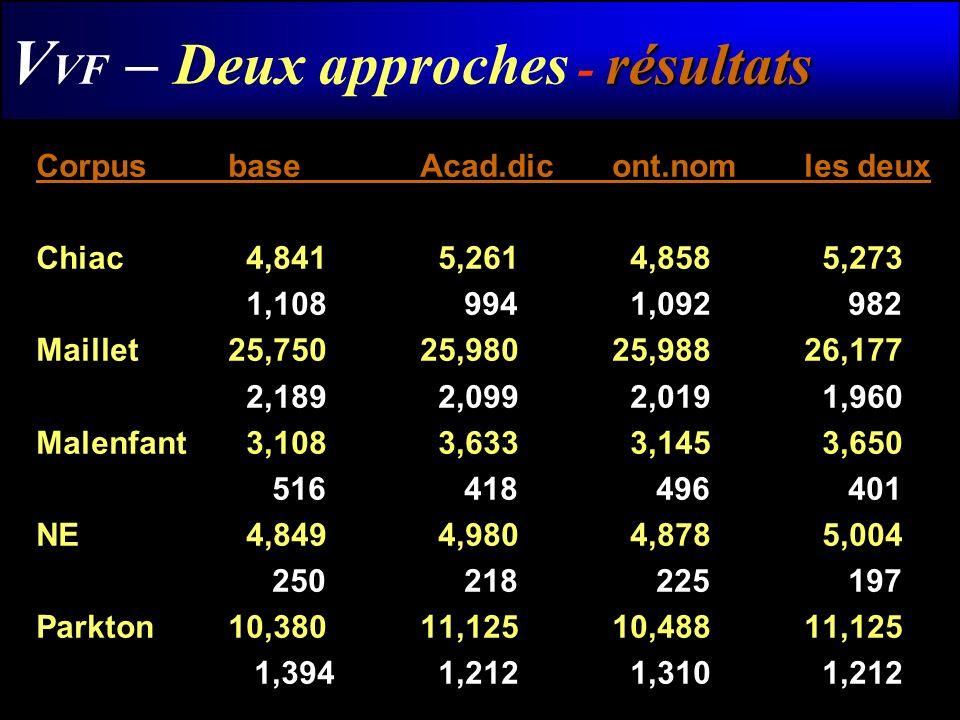 résultats V VF – Deux approches - résultats Corpusbase Acad.dicont.nomles deux Chiac 4,841 5,261 4,858 5,273 1,108 994 1,092 982 Maillet25,75025,98025