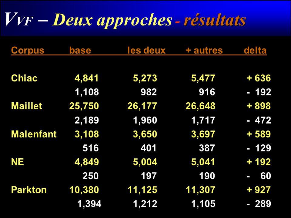 résultats V VF – Deux approches - résultats Corpusbase les deux+ autresdelta Chiac 4,841 5,273 5,477 + 636 1,108 982 916 - 192 Maillet25,75026,17726,6