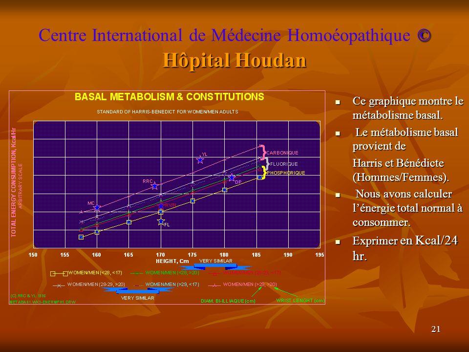 21 © Hôpital Houdan Centre International de Médecine Homoéopathique © Hôpital Houdan Ce graphique montre le métabolisme basal. Ce graphique montre le