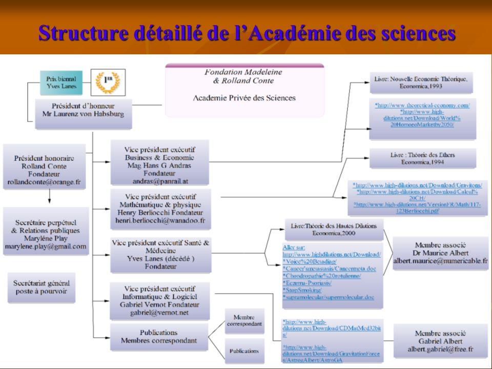 7 Structure détaillé de lAcadémie des sciences