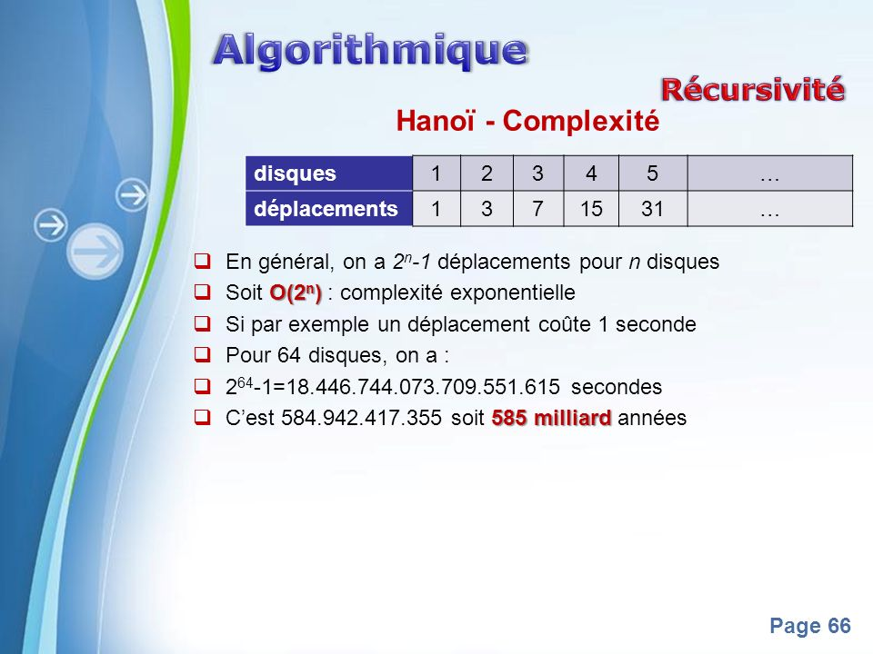 Powerpoint Templates Page 66 Hanoï - Complexité En général, on a 2 n -1 déplacements pour n disques O(2 n ) Soit O(2 n ) : complexité exponentielle Si par exemple un déplacement coûte 1 seconde Pour 64 disques, on a : 2 64 -1=18.446.744.073.709.551.615 secondes 585 milliard Cest 584.942.417.355 soit 585 milliard années disques12345… déplacements1371531…