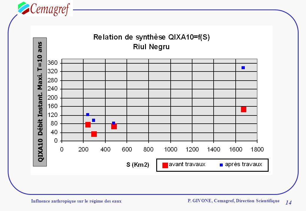 Influence anthropique sur le régime des eaux 14 P. GIVONE, Cemagref, Direction Scientifique QIXA10 Débit Instant. Maxi. T=10 ans