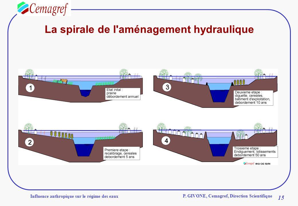 Influence anthropique sur le régime des eaux 15 P. GIVONE, Cemagref, Direction Scientifique La spirale de l'aménagement hydraulique