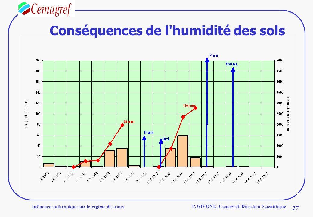 Influence anthropique sur le régime des eaux 27 P. GIVONE, Cemagref, Direction Scientifique Conséquences de l'humidité des sols