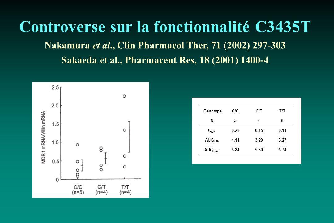 Controverse sur la fonctionnalité C3435T Nakamura et al., Clin Pharmacol Ther, 71 (2002) 297-303 Sakaeda et al., Pharmaceut Res, 18 (2001) 1400-4 Geno