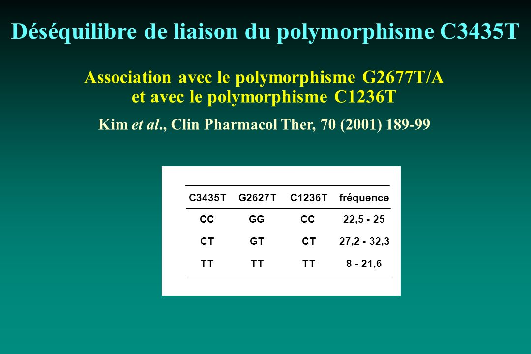 Déséquilibre de liaison du polymorphisme C3435T Association avec le polymorphisme G2677T/A et avec le polymorphisme C1236T Kim et al., Clin Pharmacol