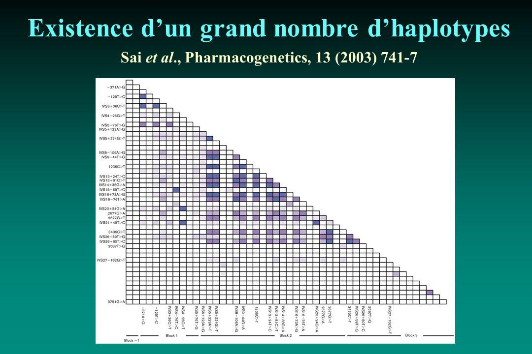 Existence dun grand nombre dhaplotypes Sai et al., Pharmacogenetics, 13 (2003) 741-7