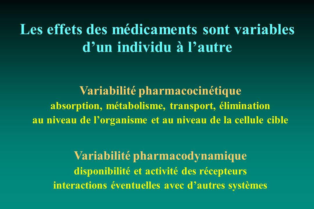 Les effets des médicaments sont variables dun individu à lautre Variabilité pharmacocinétique absorption, métabolisme, transport, élimination au nivea