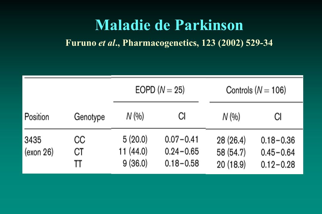 Maladie de Parkinson Furuno et al., Pharmacogenetics, 123 (2002) 529-34