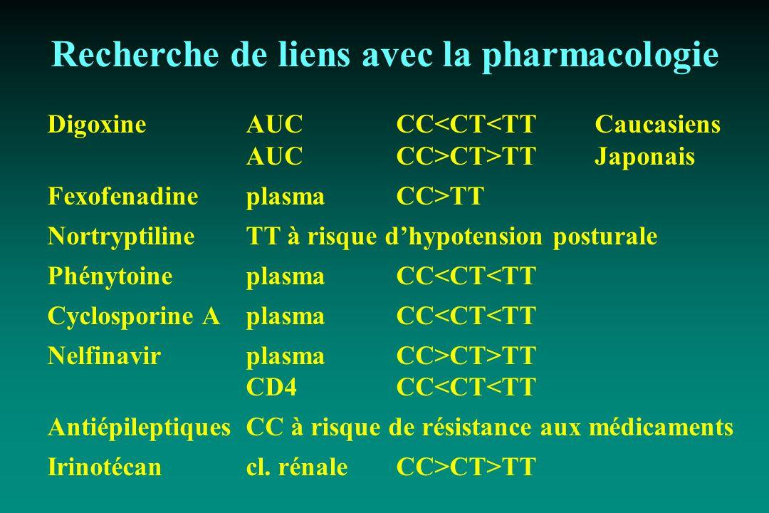 Recherche de liens avec la pharmacologie DigoxineAUCCC<CT<TTCaucasiens AUCCC>CT>TTJaponais FexofenadineplasmaCC>TT NortryptilineTT à risque dhypotensi
