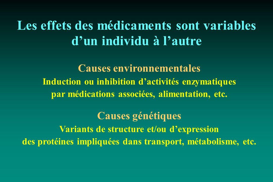 Les effets des médicaments sont variables dun individu à lautre Causes environnementales Induction ou inhibition dactivités enzymatiques par médicatio