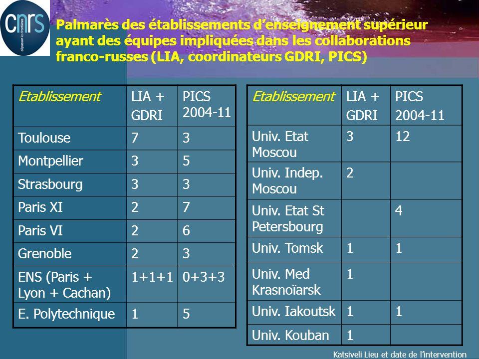 Katsiveli Lieu et date de lintervention Palmarès des établissements denseignement supérieur ayant des équipes impliquées dans les collaborations franco-russes (LIA, coordinateurs GDRI, PICS) EtablissementLIA + GDRI PICS 2004-11 Toulouse73 Montpellier35 Strasbourg33 Paris XI27 Paris VI26 Grenoble23 ENS (Paris + Lyon + Cachan) 1+1+10+3+3 E.