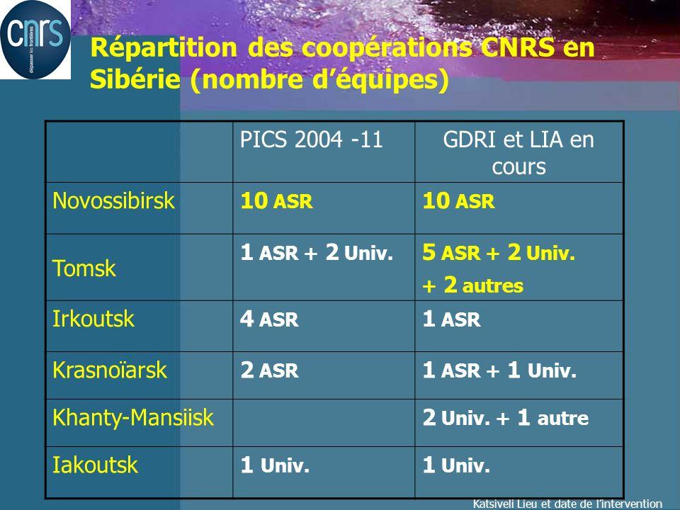 Katsiveli Lieu et date de lintervention Répartition des coopérations CNRS en Sibérie (nombre déquipes) PICS 2004 -11GDRI et LIA en cours Novossibirsk10 ASR Tomsk 1 ASR + 2 Univ.