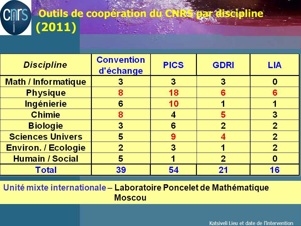 Katsiveli Lieu et date de lintervention Répartition par discipline