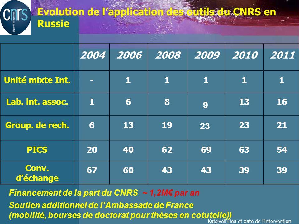 Katsiveli Lieu et date de lintervention Répartition par tutelle des équipes françaises participant aux: - 137 PICS (2004-2011) - 21 GDRI et 16 LIA (2011) Plus de 75 % des équipes françaises coopérant avec des labos russes font partie des unités mixtes: CNRS – établissement de lenseign.
