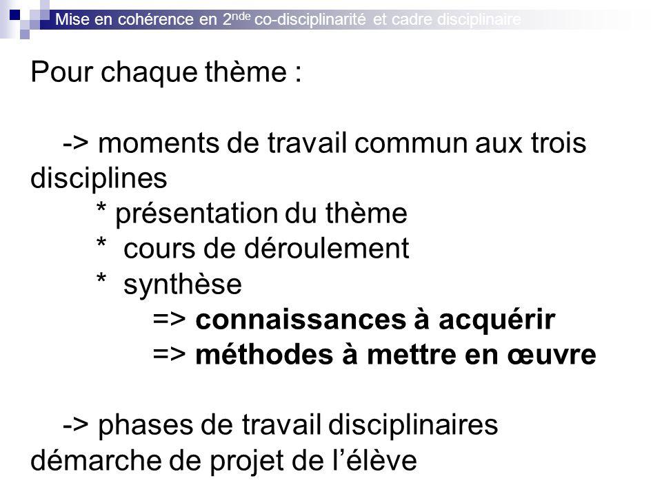 SVT : Nathalie Patermo SPC : Eric Martinet maths : Romain Vidonne Ponts disciplinaires « Sciences,santé & sport » Progression intégrée « La Terre dans