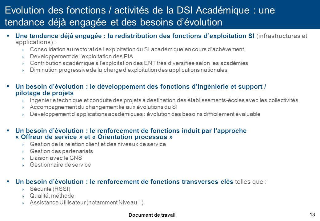 13 Document de travail Evolution des fonctions / activités de la DSI Académique : une tendance déjà engagée et des besoins dévolution Une tendance déj