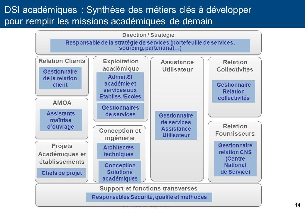 14 Document de travail DSI académiques : Synthèse des métiers clés à développer pour remplir les missions académiques de demain Direction / Stratégie