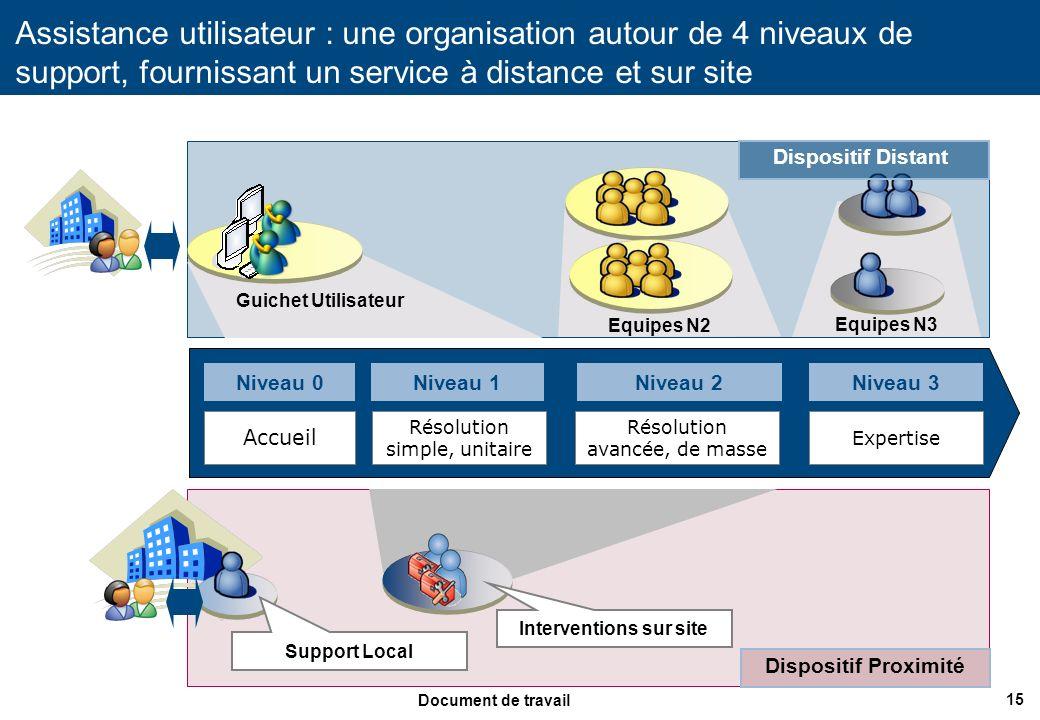 15 Document de travail Assistance utilisateur : une organisation autour de 4 niveaux de support, fournissant un service à distance et sur site Interve