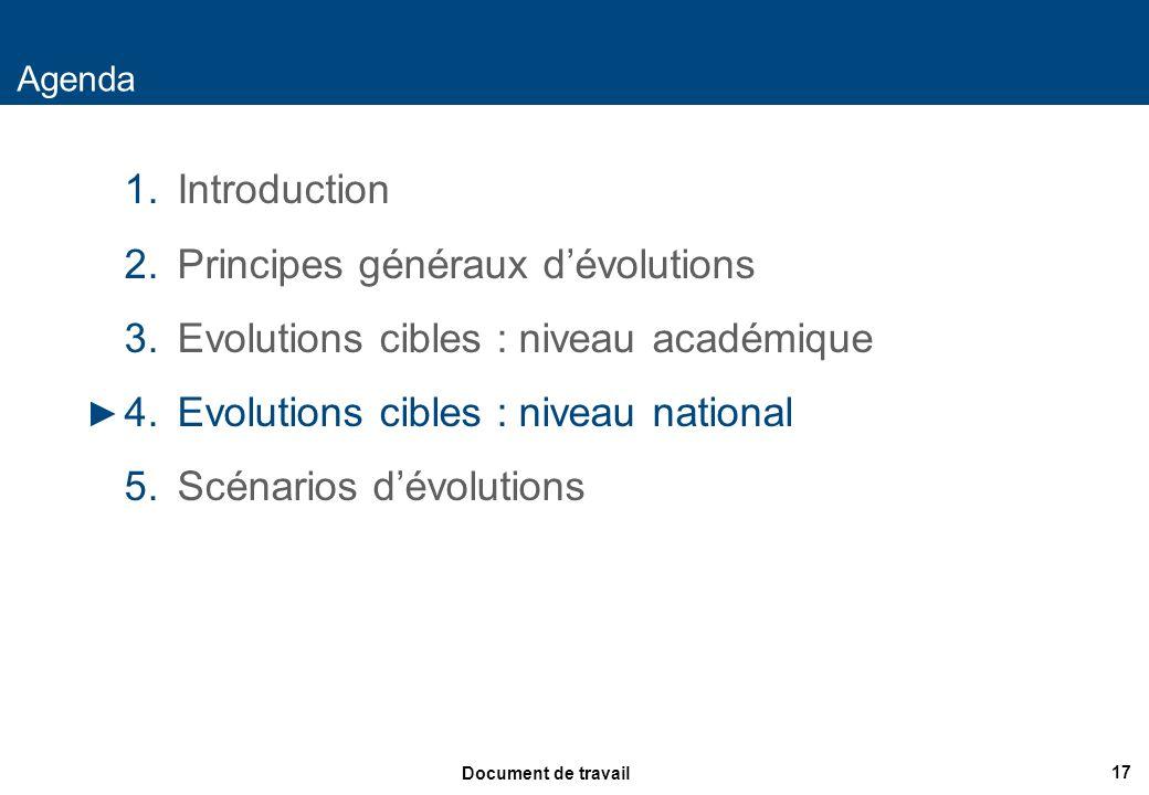 17 Document de travail Agenda 1.Introduction 2.Principes généraux dévolutions 3.Evolutions cibles : niveau académique 4.Evolutions cibles : niveau nat