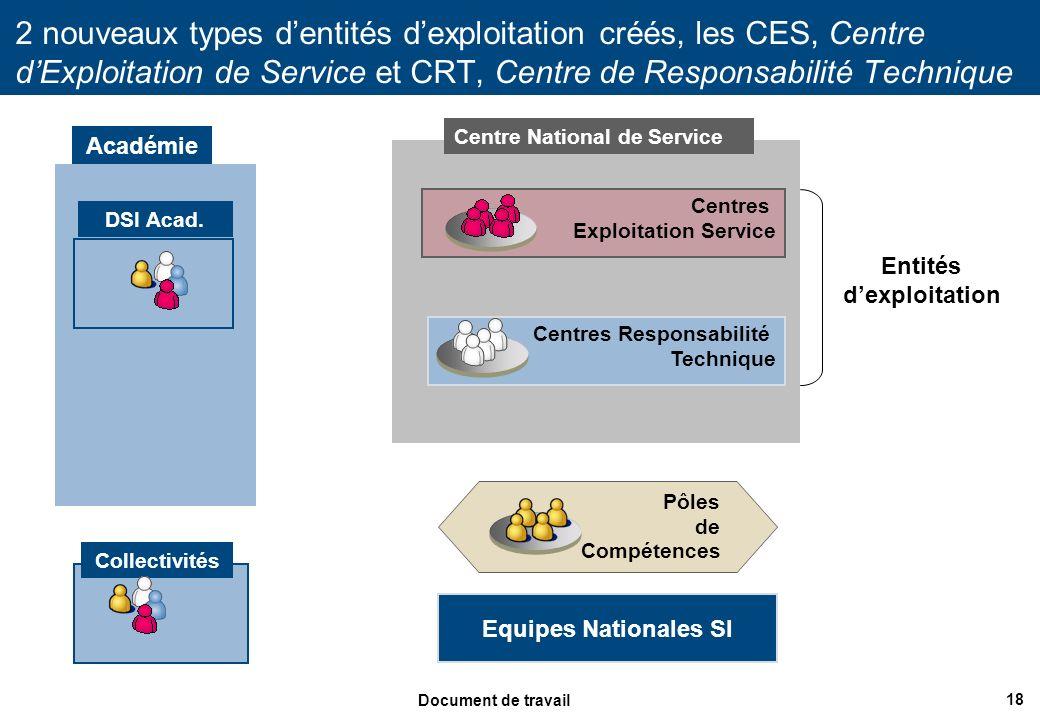 18 Document de travail 2 nouveaux types dentités dexploitation créés, les CES, Centre dExploitation de Service et CRT, Centre de Responsabilité Techni