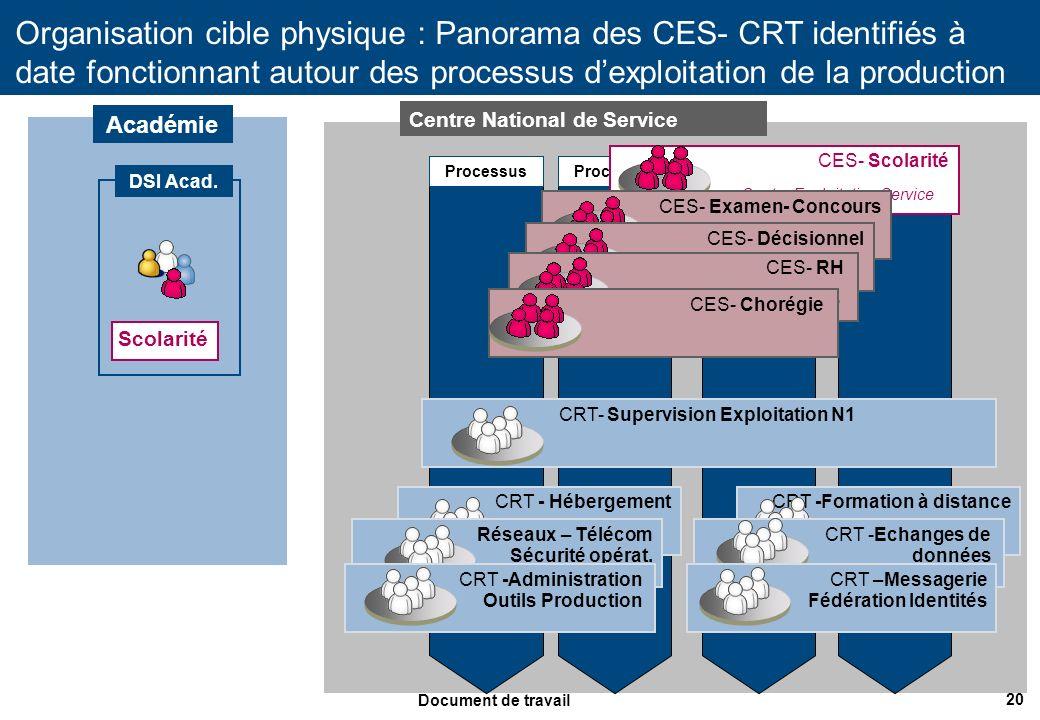 20 Document de travail c Centre National de Service Organisation cible physique : Panorama des CES- CRT identifiés à date fonctionnant autour des proc