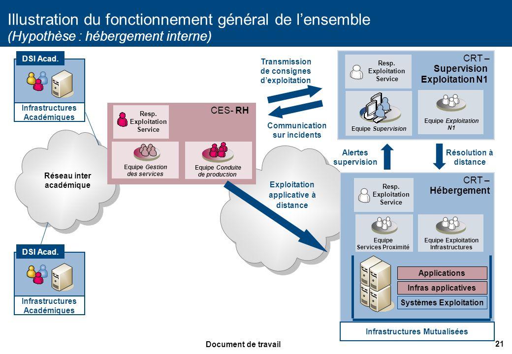 21 Document de travail CRT – Hébergement CES- RH Illustration du fonctionnement général de lensemble (Hypothèse : hébergement interne) DSI Acad. Résea