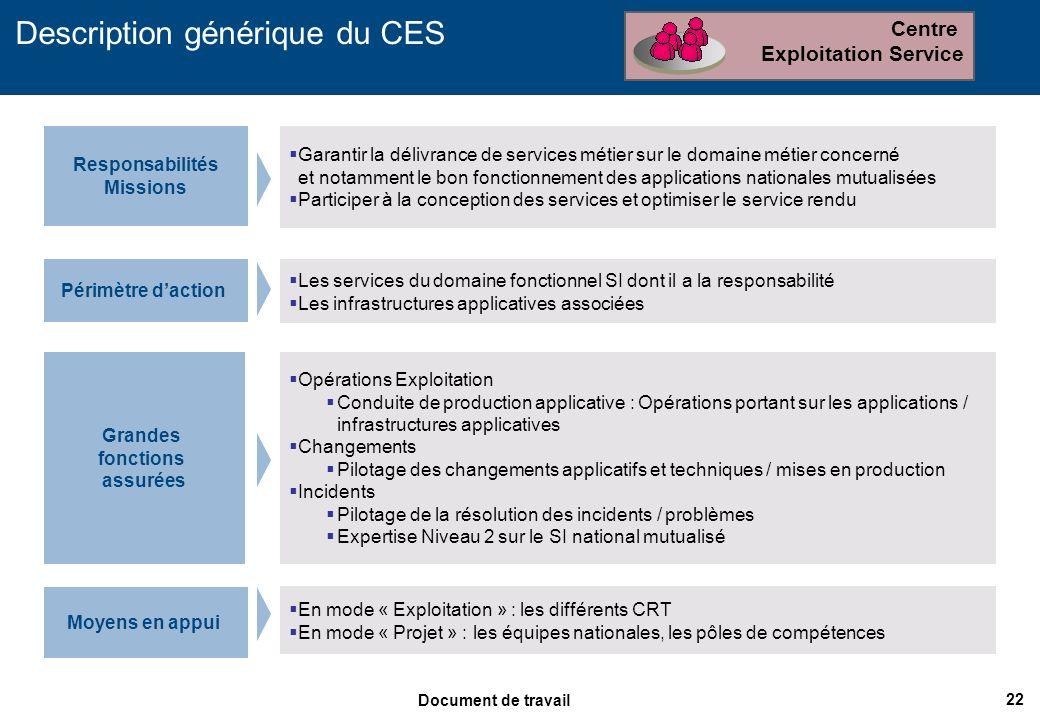22 Document de travail Description générique du CES Moyens en appui Garantir la délivrance de services métier sur le domaine métier concerné et notamm