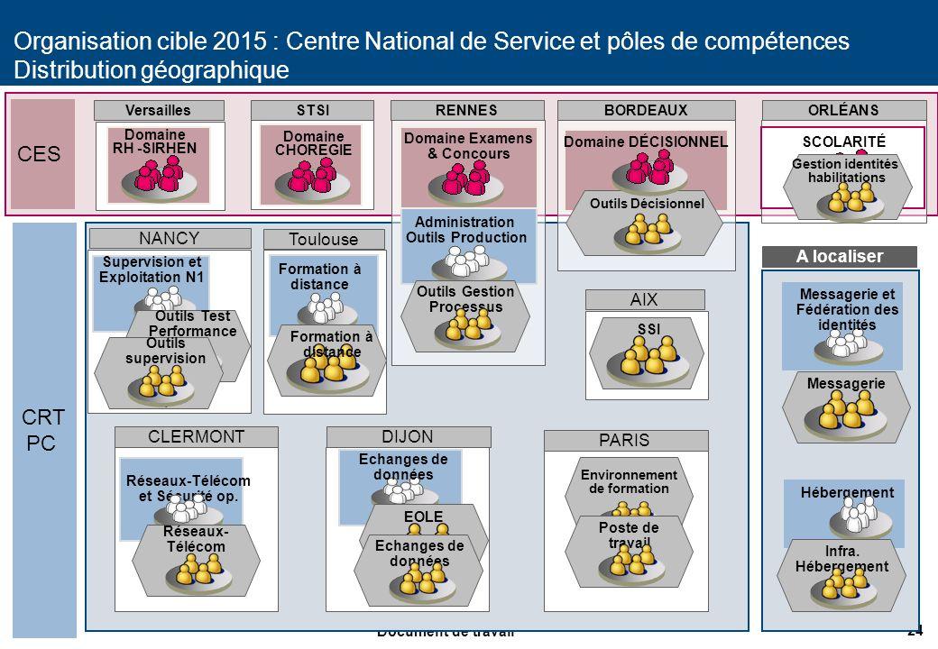 24 Document de travail Organisation cible 2015 : Centre National de Service et pôles de compétences Distribution géographique Domaine RH -SIRHEN Domai